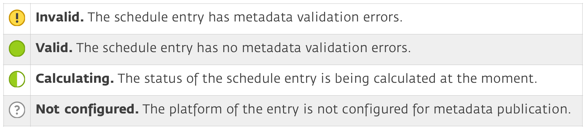 Publication and metadata statuses 2